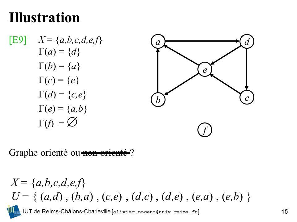 Illustration [E9] X = {a,b,c,d,e,f} (a) = {d} (b) = {a} (c) = {e} (d) = {c,e} (e) = {a,b} (f) = 
